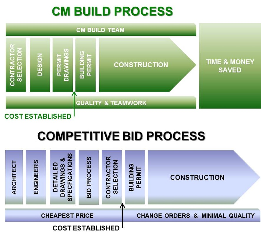 RCC Construction Our Process - Home